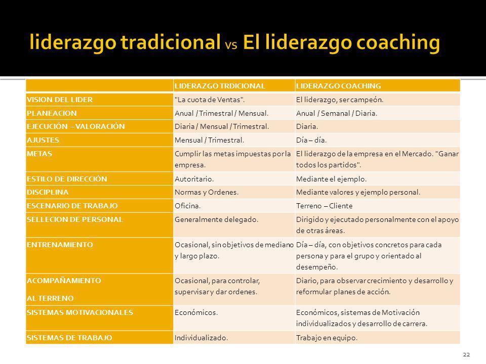 liderazgo tradicional VS El liderazgo coaching