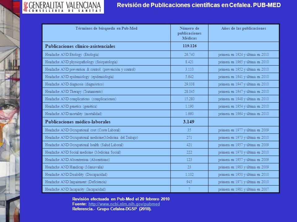 Revisión de Publicaciones científicas en Cefalea. PUB-MED