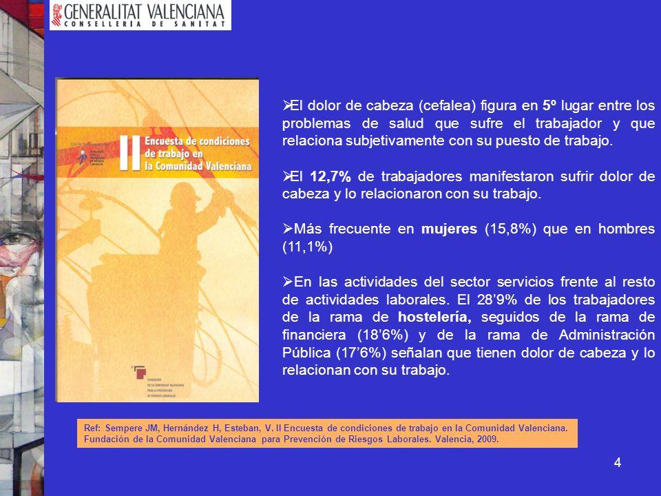 Más frecuente en mujeres (15,8%) que en hombres (11,1%)
