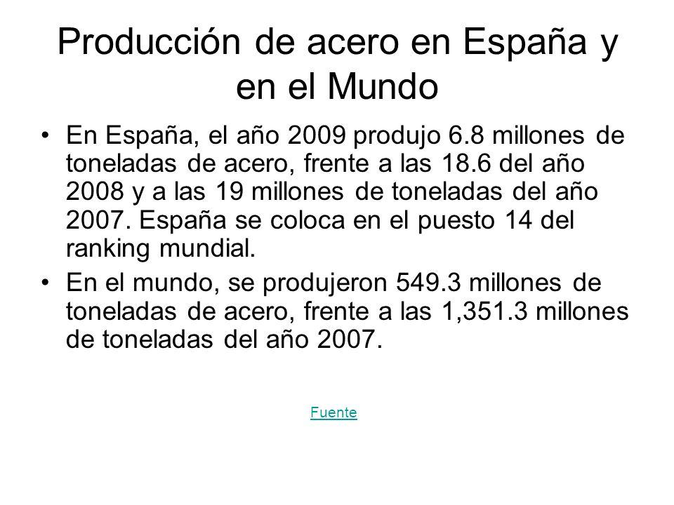 Producción de acero en España y en el Mundo