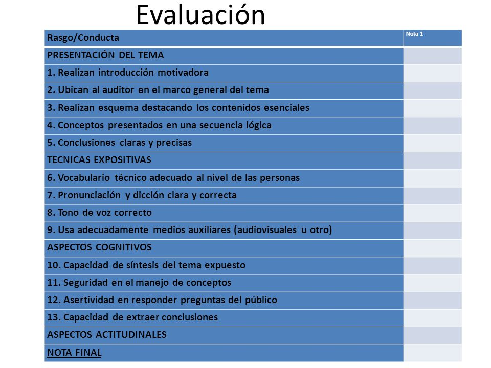 Evaluación Rasgo/Conducta Presentación del tema