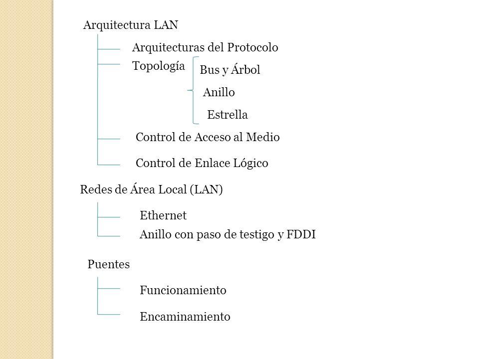 Arquitectura LAN Arquitecturas del Protocolo. Topología. Bus y Árbol. Anillo. Estrella. Control de Acceso al Medio.