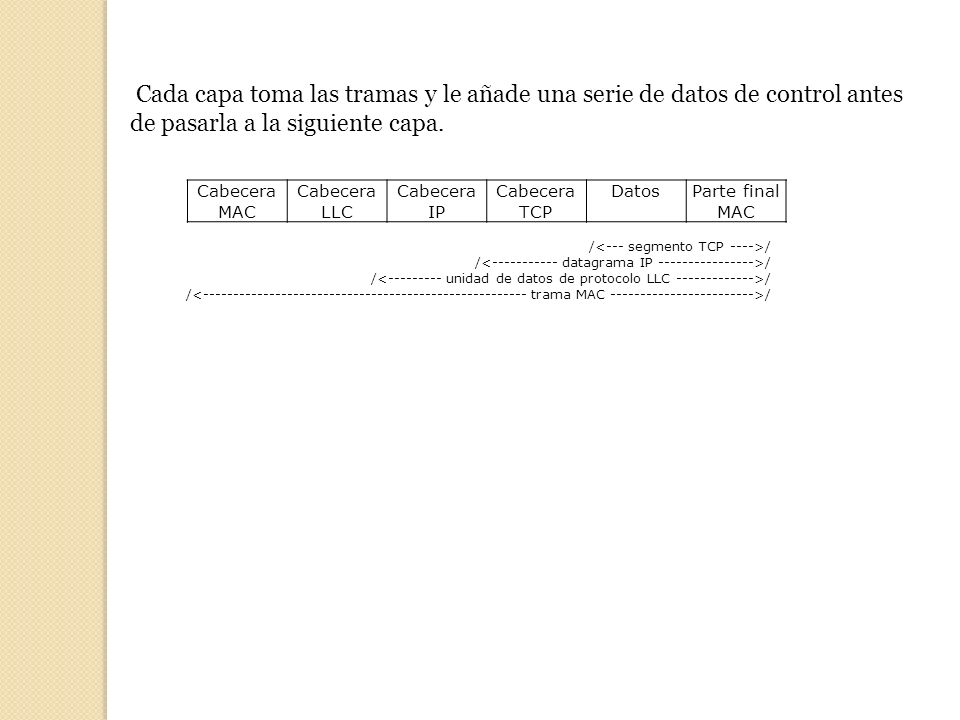Cada capa toma las tramas y le añade una serie de datos de control antes de pasarla a la siguiente capa.