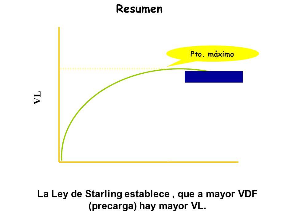 Curva de Starling Resumen VL