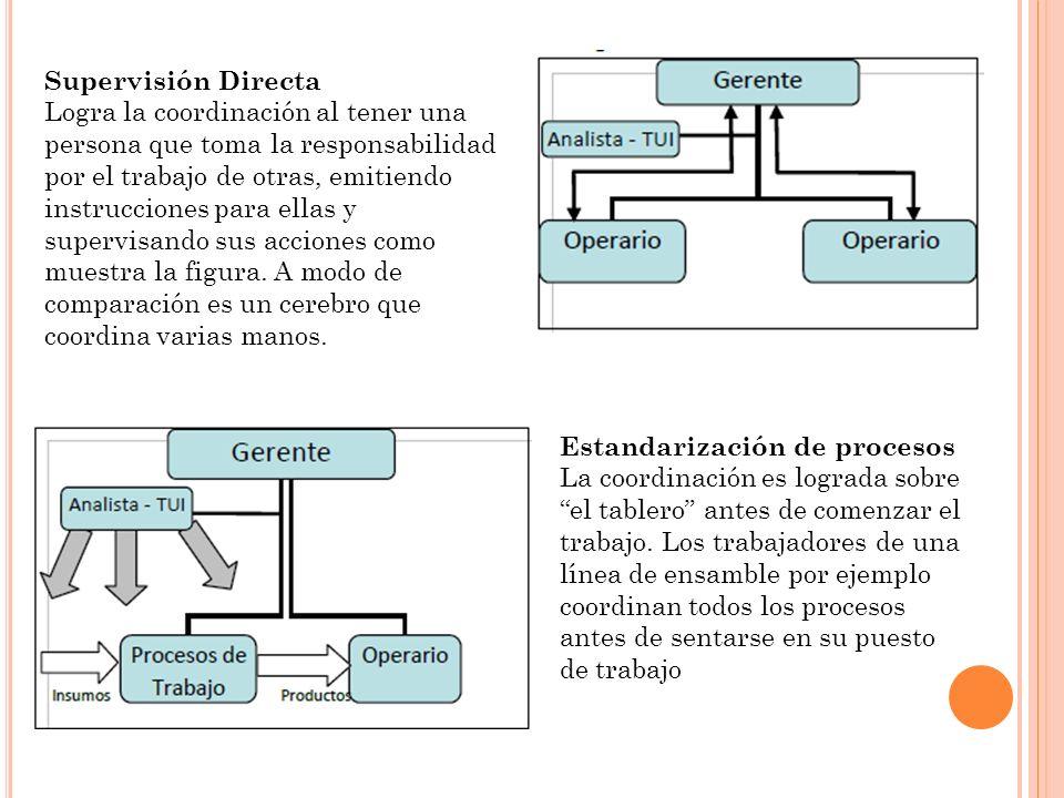 Supervisión Directa