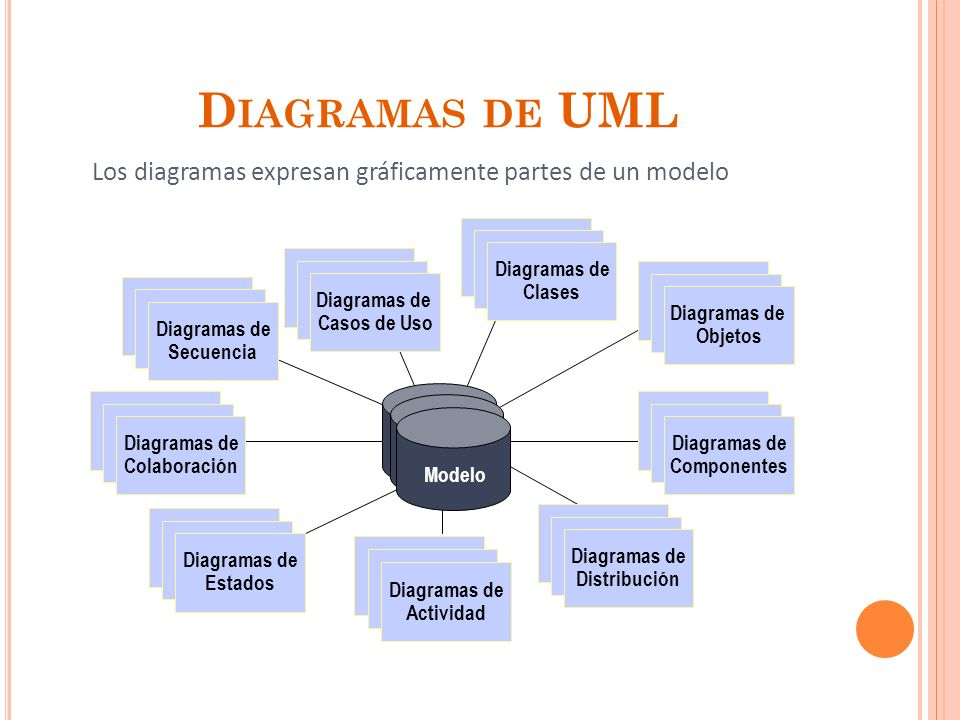 Diagramas de UML Los diagramas expresan gráficamente partes de un modelo. Use Case. Diagrams. Diagramas de.