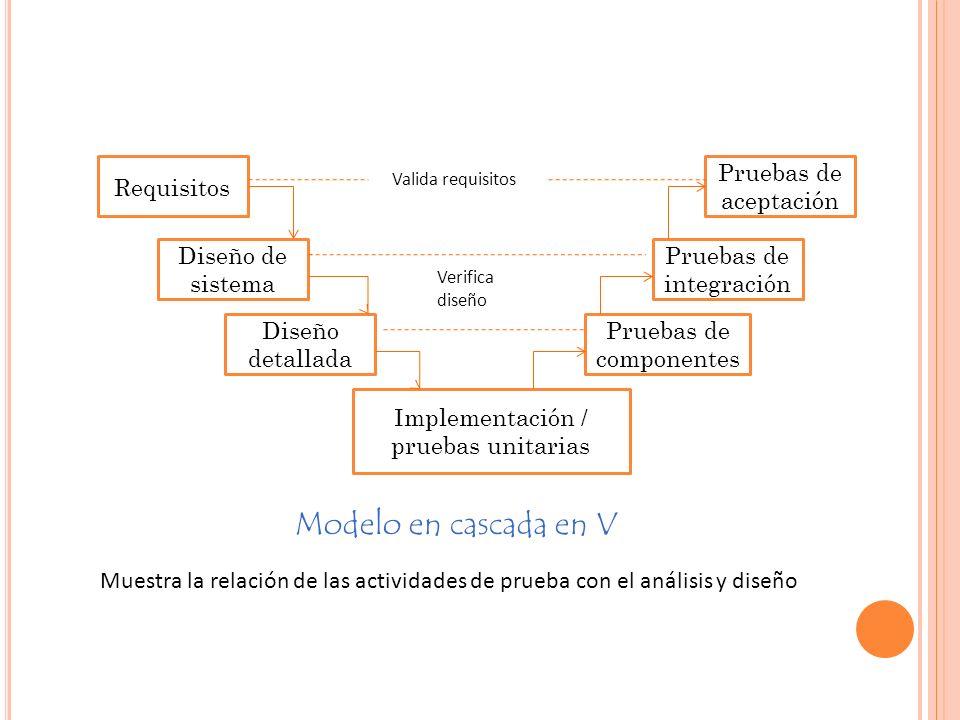 Modelo en cascada en V Requisitos Diseño de sistema Diseño detallada