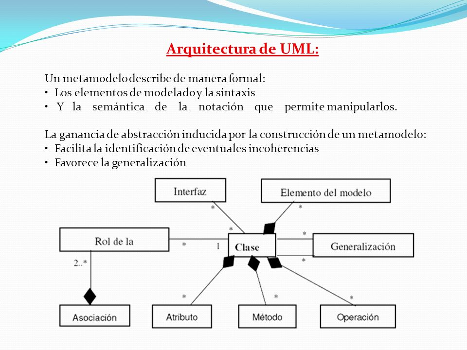 Arquitectura de UML: Un metamodelo describe de manera formal: