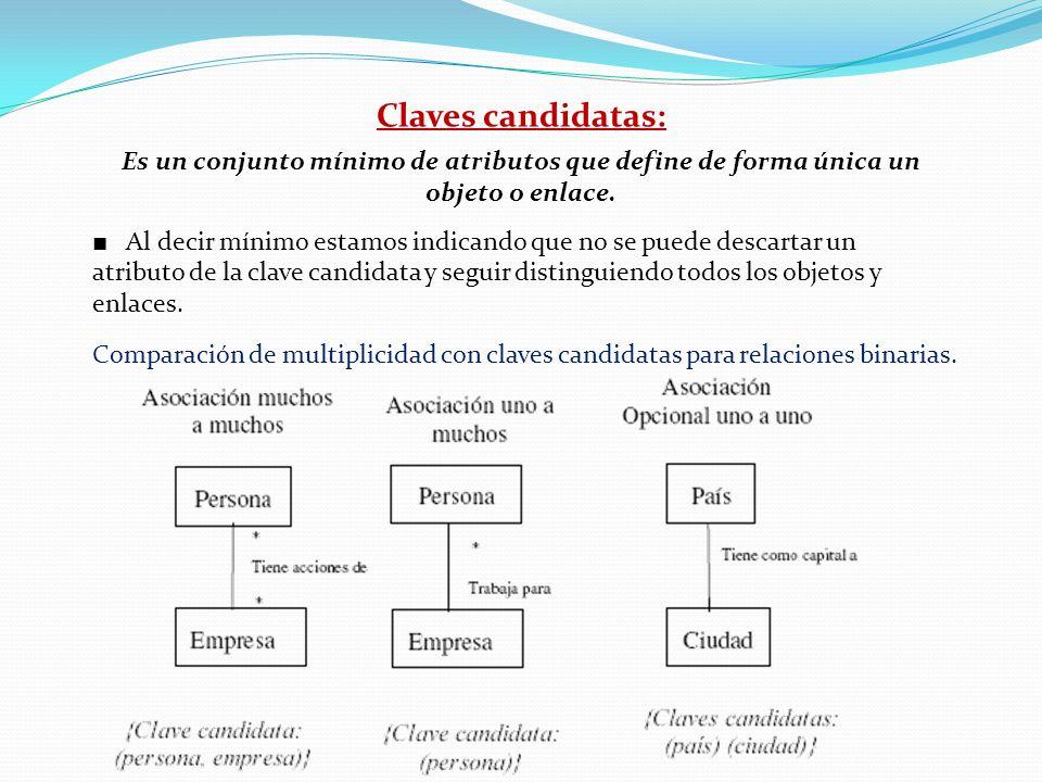 Claves candidatas:Es un conjunto mínimo de atributos que define de forma única un objeto o enlace.