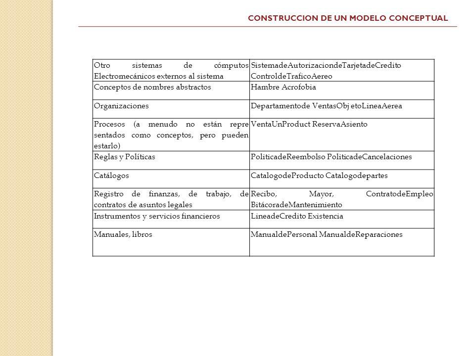 CONSTRUCCION DE UN MODELO CONCEPTUAL
