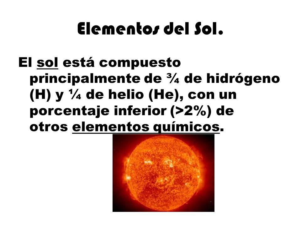Elementos del Sol.