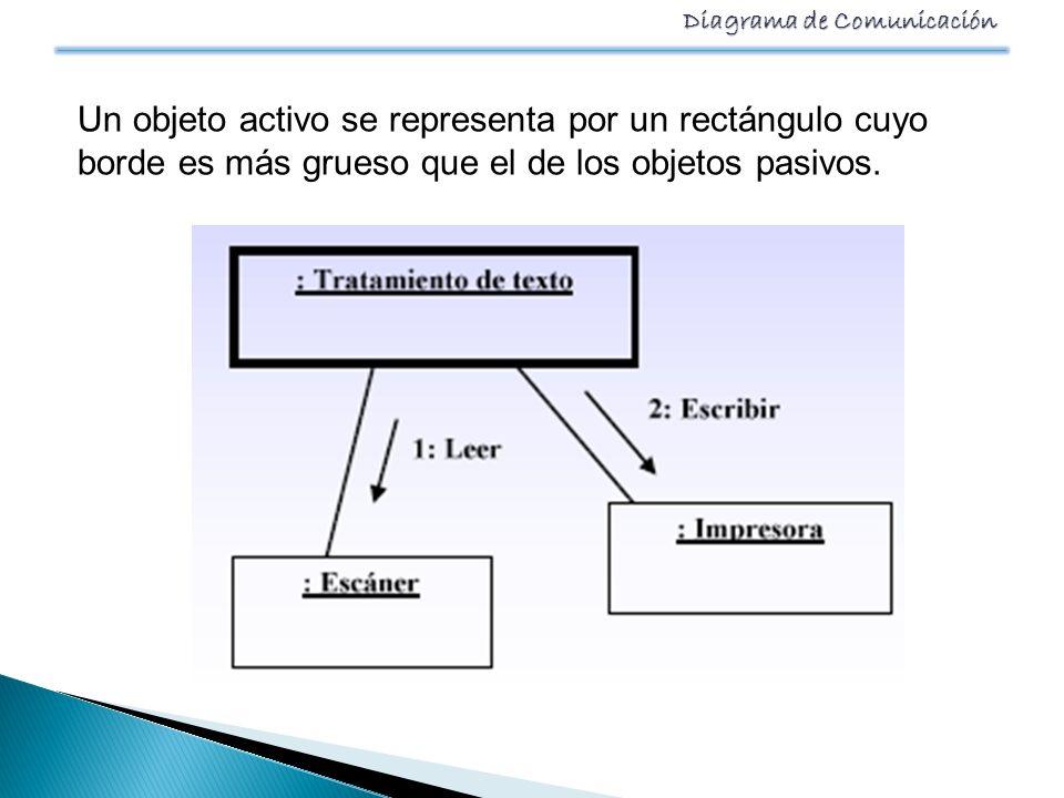 Un objeto activo se representa por un rectángulo cuyo borde es más grueso que el de los objetos pasivos.