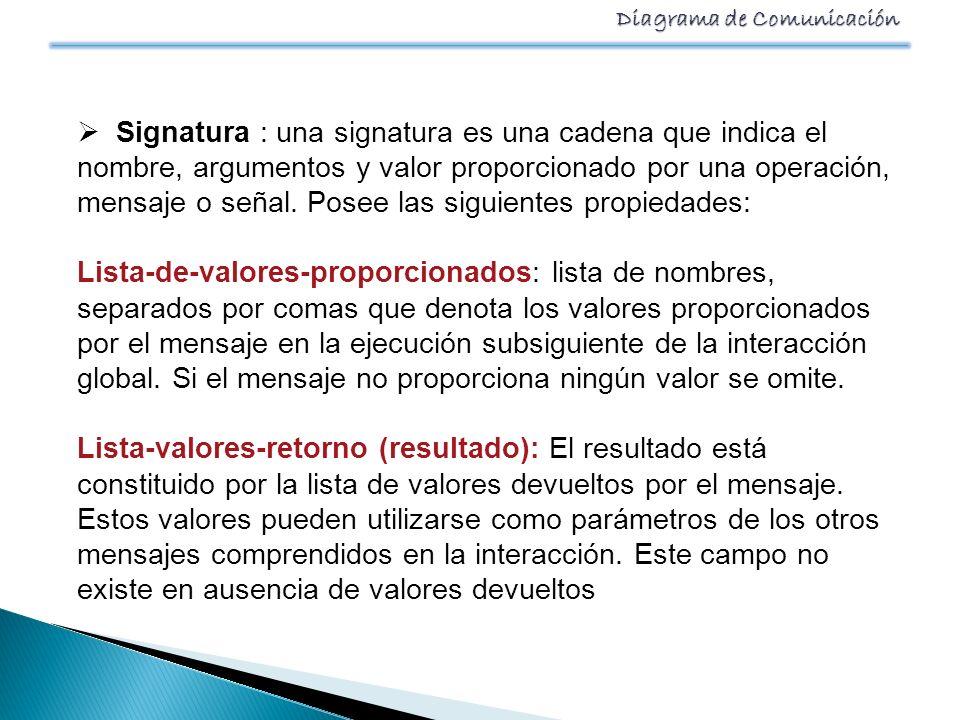Signatura : una signatura es una cadena que indica el nombre, argumentos y valor proporcionado por una operación, mensaje o señal. Posee las siguientes propiedades: