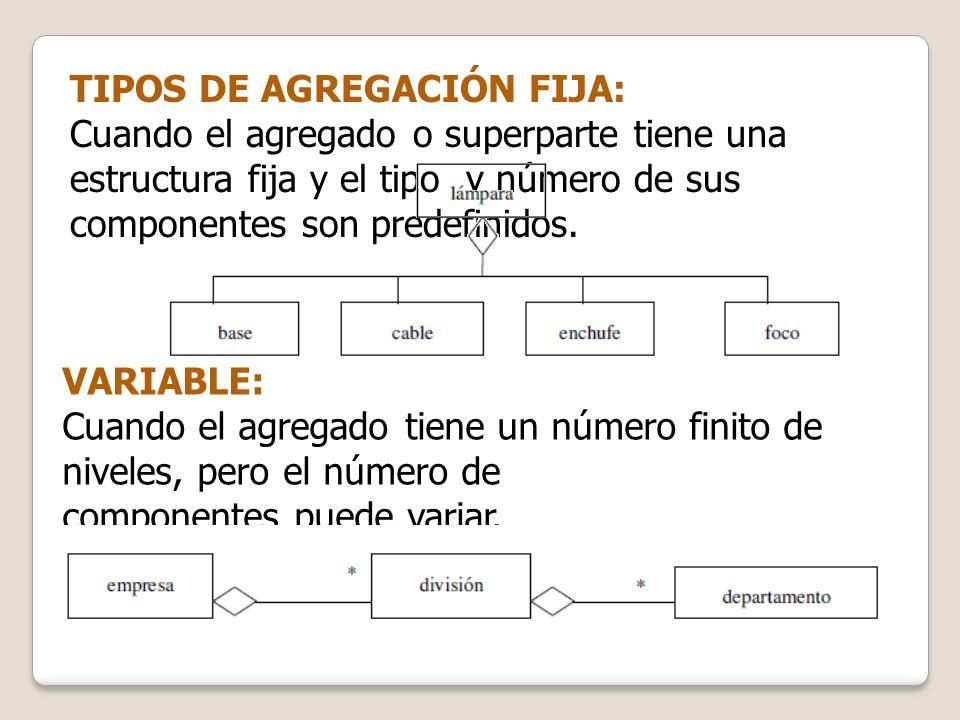 TIPOS DE AGREGACIÓN FIJA: