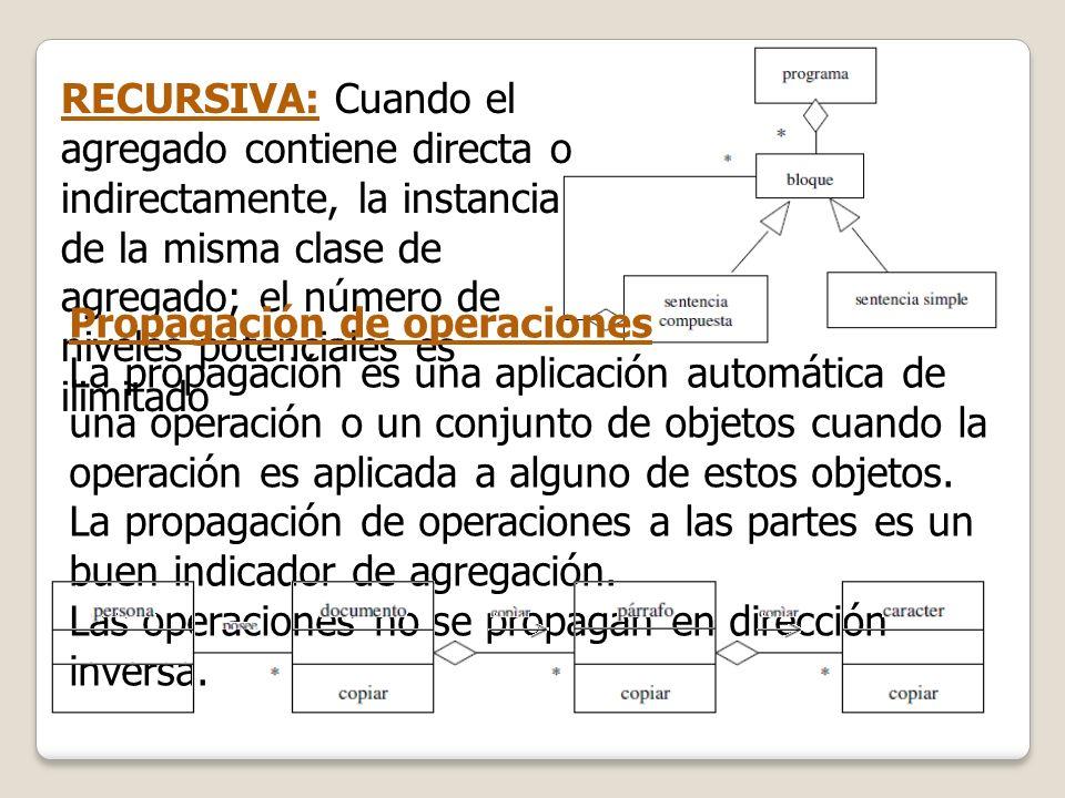 RECURSIVA: Cuando el agregado contiene directa o indirectamente, la instancia de la misma clase de agregado; el número de niveles potenciales es ilimitado