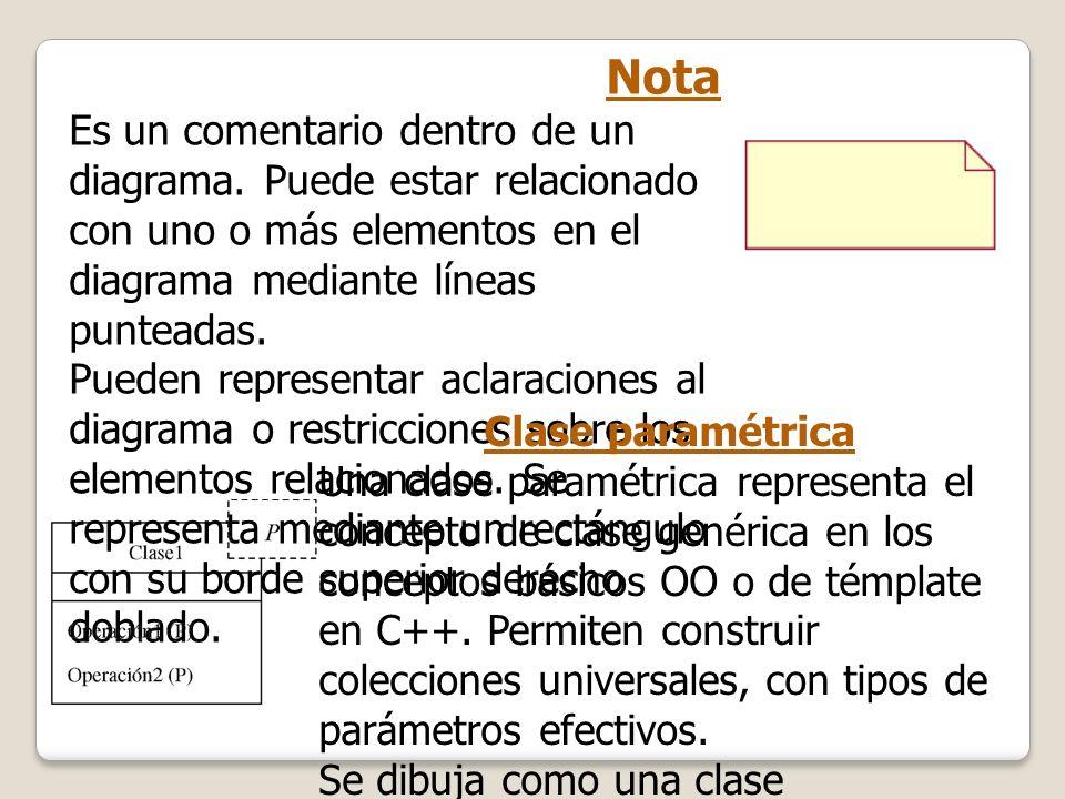 NotaEs un comentario dentro de un diagrama. Puede estar relacionado con uno o más elementos en el diagrama mediante líneas punteadas.