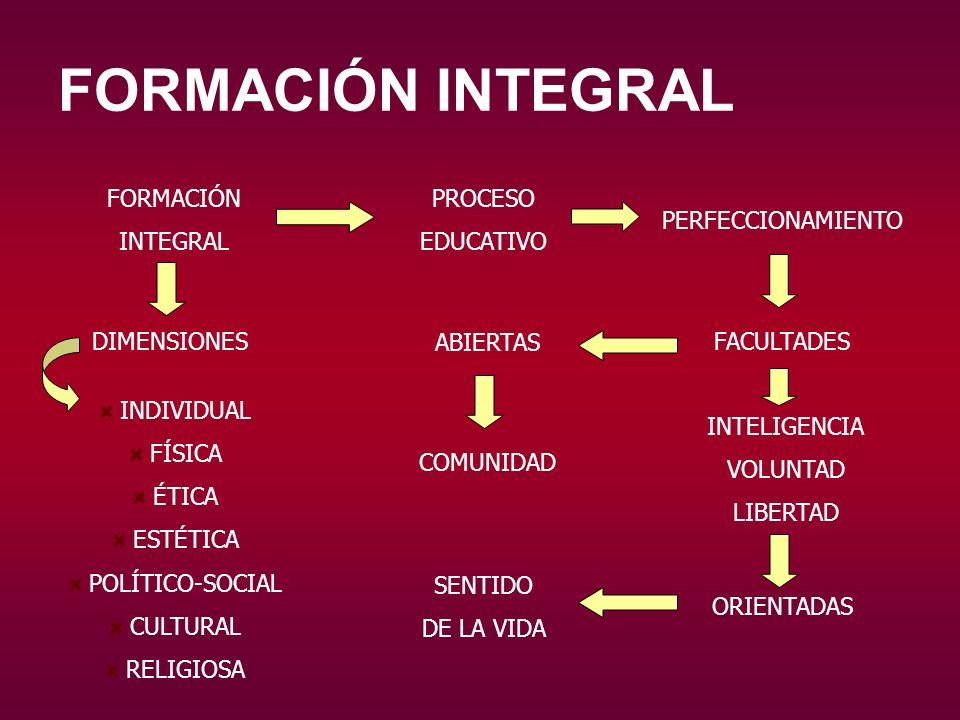 FORMACIÓN INTEGRAL FORMACIÓN INTEGRAL PROCESO EDUCATIVO