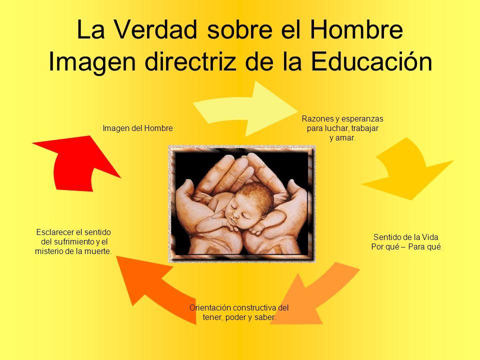 La Verdad sobre el Hombre Imagen directriz de la Educación