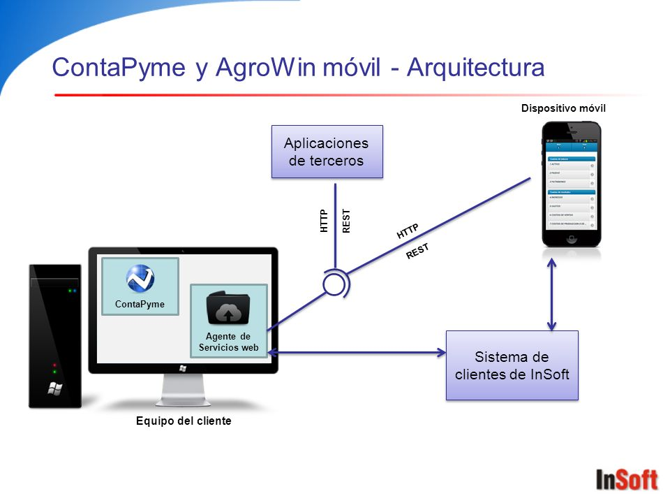 ContaPyme y AgroWin móvil - Arquitectura