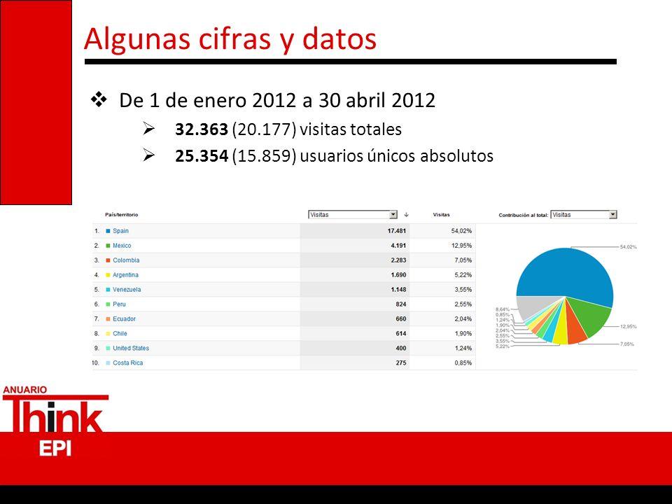 Algunas cifras y datos De 1 de enero 2012 a 30 abril 2012