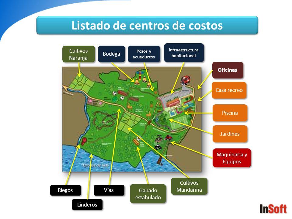 Listado de centros de costos