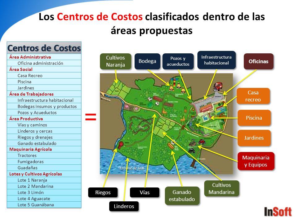 Los Centros de Costos clasificados dentro de las áreas propuestas