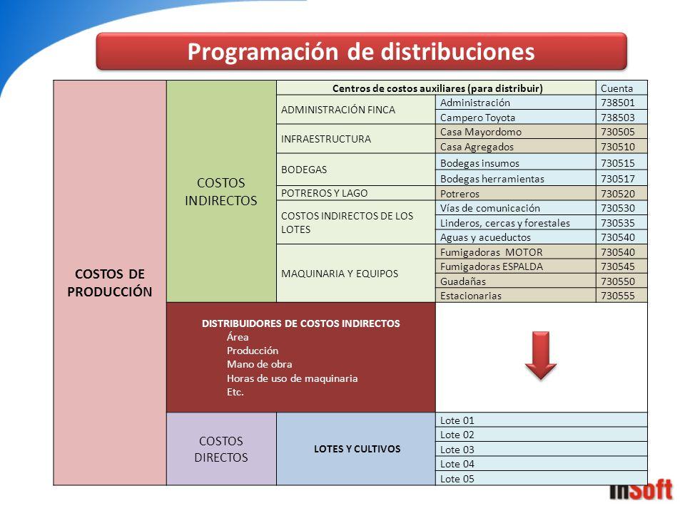 Programación de distribuciones