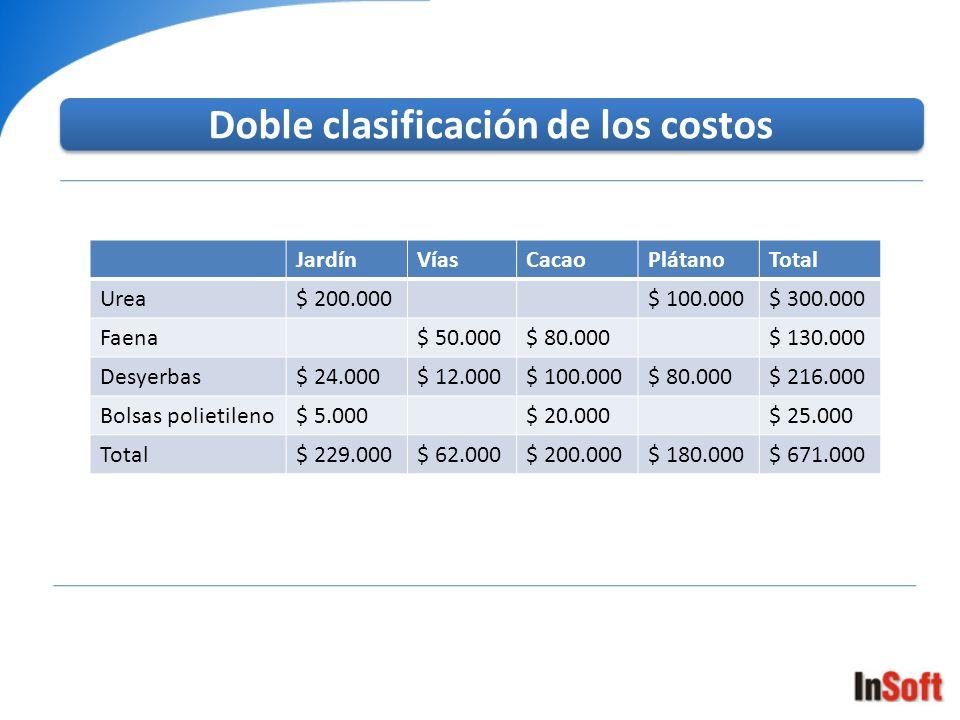 Doble clasificación de los costos