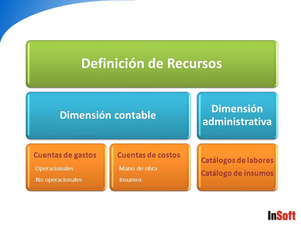 Definición de Recursos Dimensión administrativa