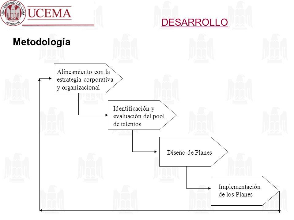 DESARROLLO Metodología