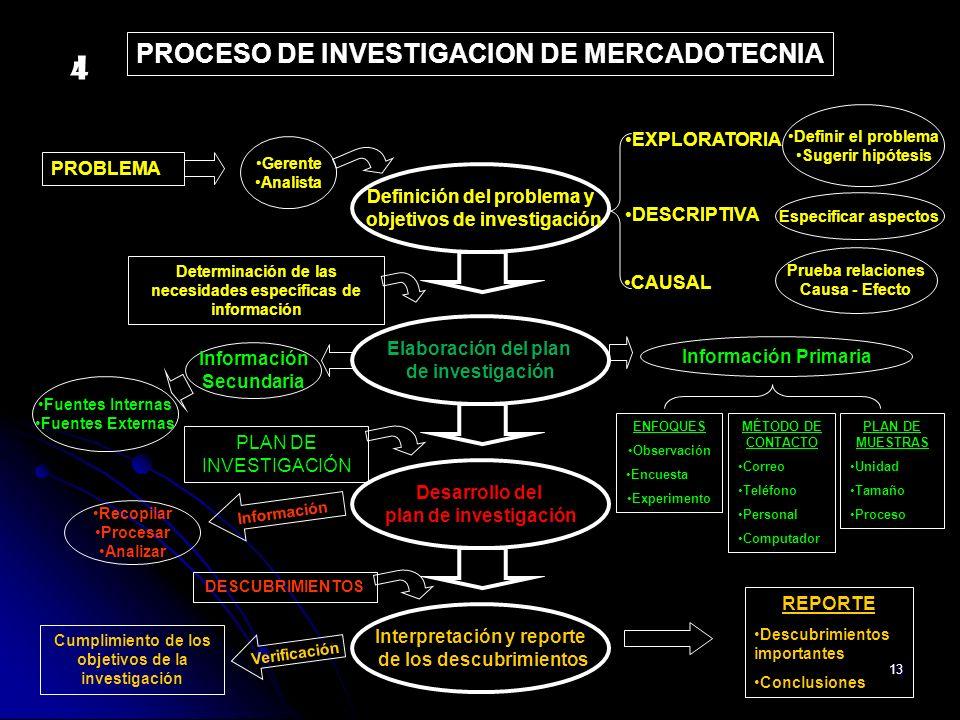 PROCESO DE INVESTIGACION DE MERCADOTECNIA