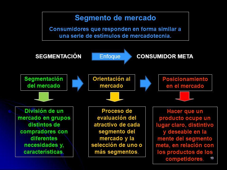 Segmento de mercado Consumidores que responden en forma similar a una serie de estímulos de mercadotecnia.