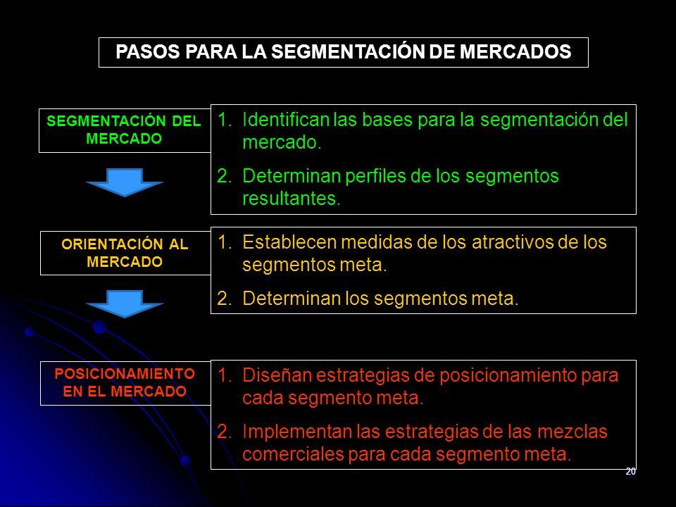PASOS PARA LA SEGMENTACIÓN DE MERCADOS