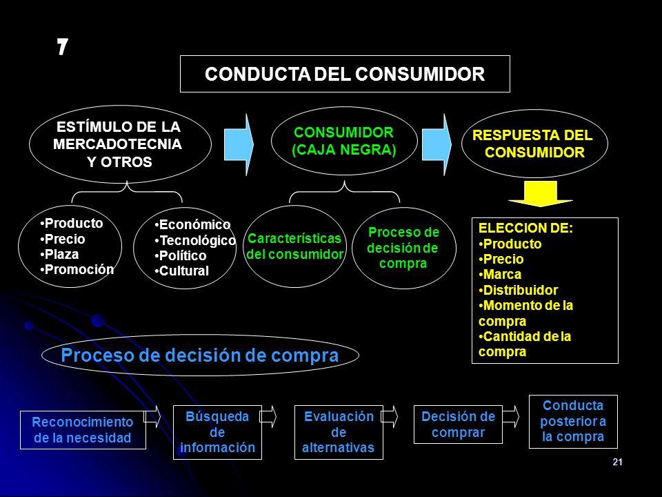7 CONDUCTA DEL CONSUMIDOR Proceso de decisión de compra ESTÍMULO DE LA