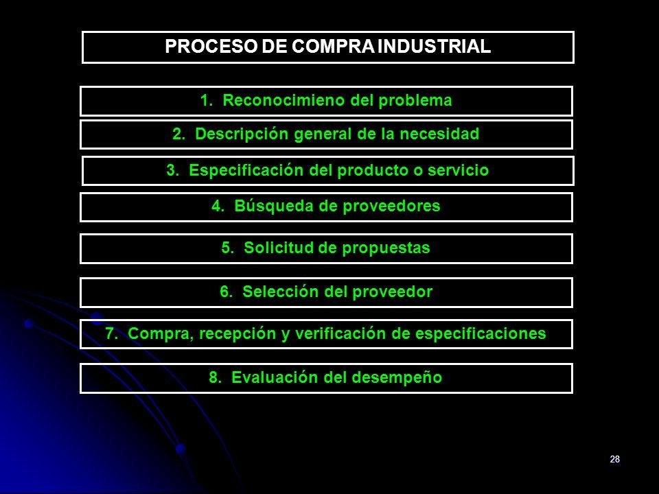 PROCESO DE COMPRA INDUSTRIAL