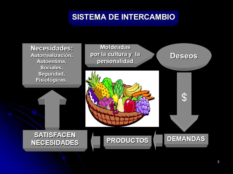 $ SISTEMA DE INTERCAMBIO Deseos