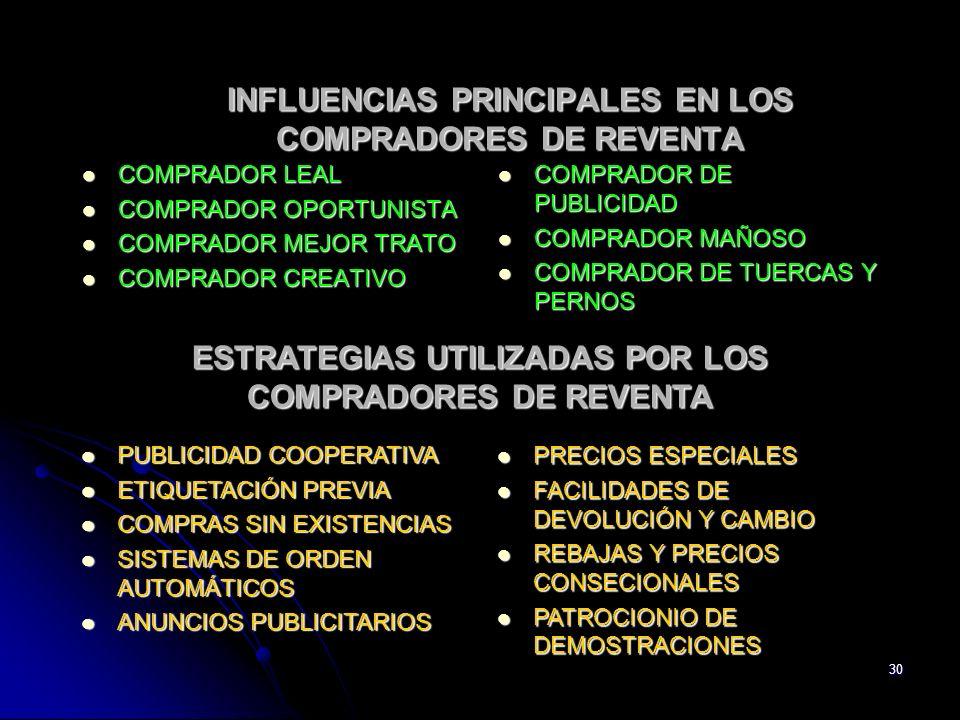 INFLUENCIAS PRINCIPALES EN LOS COMPRADORES DE REVENTA