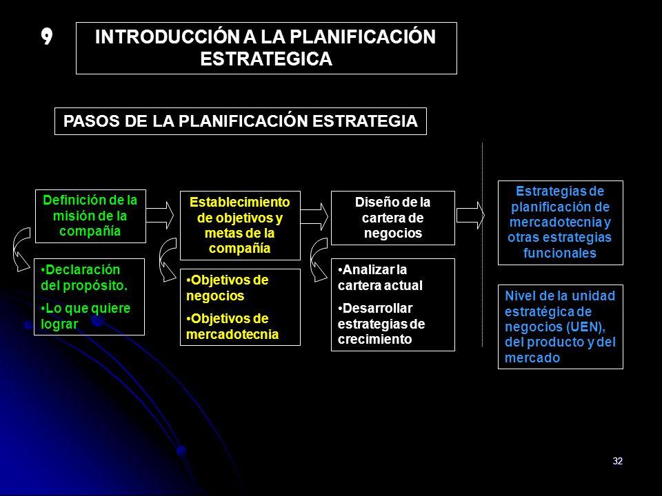 9 INTRODUCCIÓN A LA PLANIFICACIÓN ESTRATEGICA