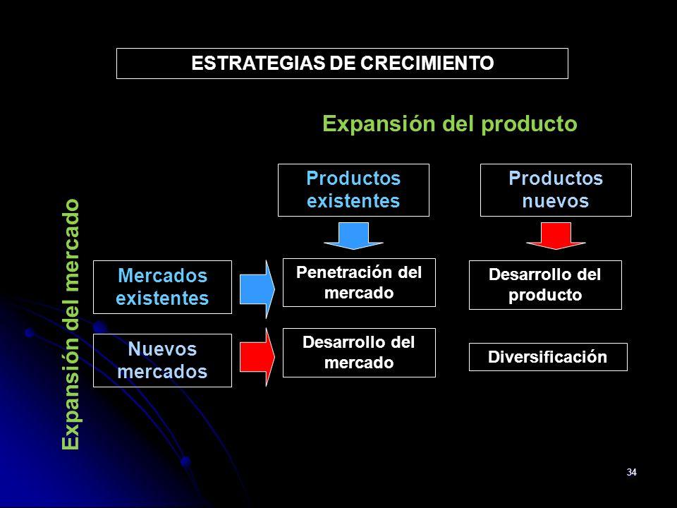 ESTRATEGIAS DE CRECIMIENTO Expansión del producto