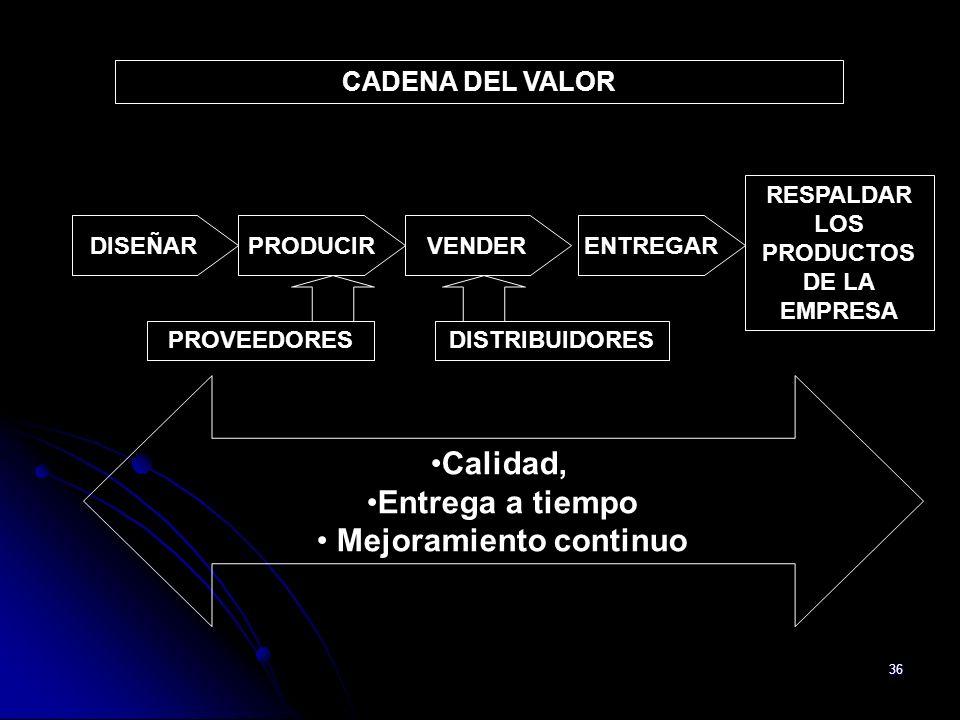 RESPALDAR LOS PRODUCTOS DE LA EMPRESA Mejoramiento continuo