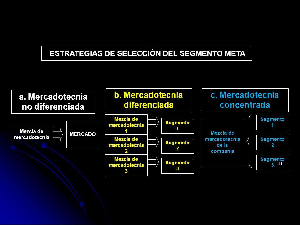 a. Mercadotecnia no diferenciada b. Mercadotecnia diferenciada