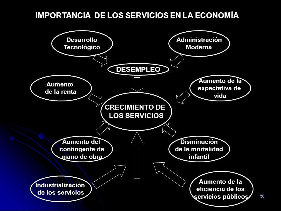 IMPORTANCIA DE LOS SERVICIOS EN LA ECONOMÍA