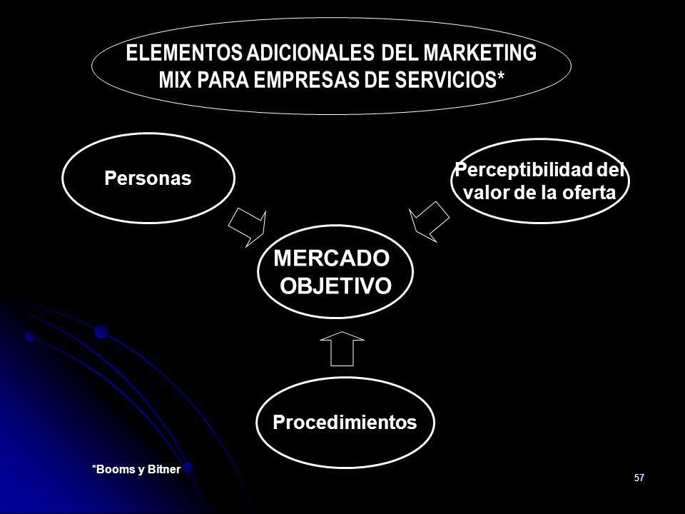 ELEMENTOS ADICIONALES DEL MARKETING MIX PARA EMPRESAS DE SERVICIOS*
