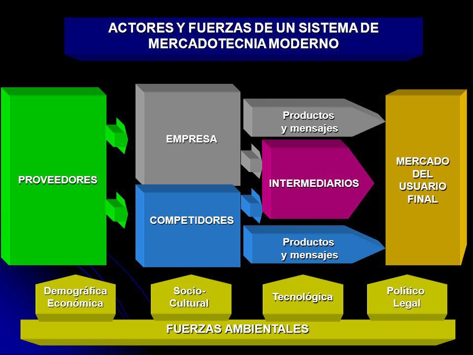 ACTORES Y FUERZAS DE UN SISTEMA DE MERCADOTECNIA MODERNO