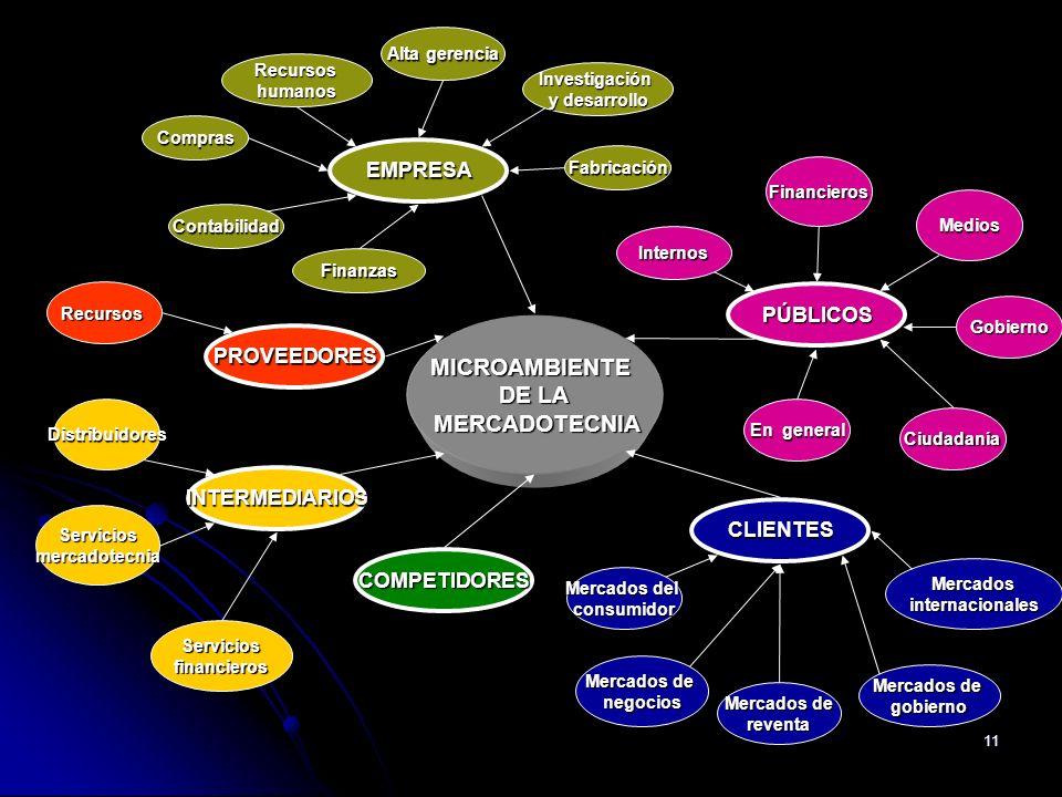 MICROAMBIENTE DE LA MERCADOTECNIA