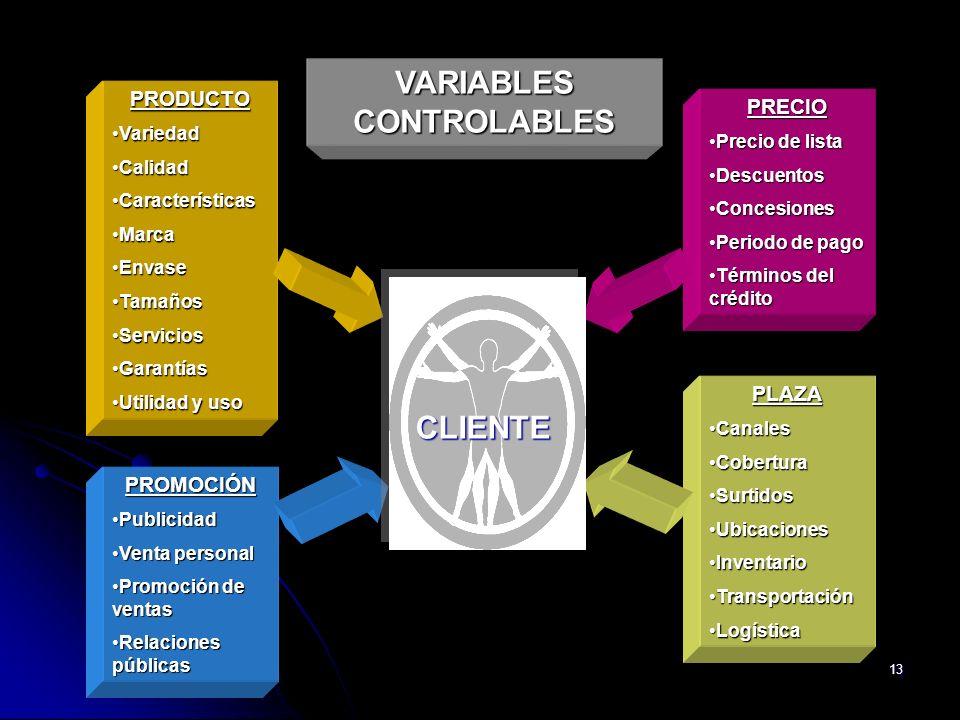 VARIABLES CONTROLABLES