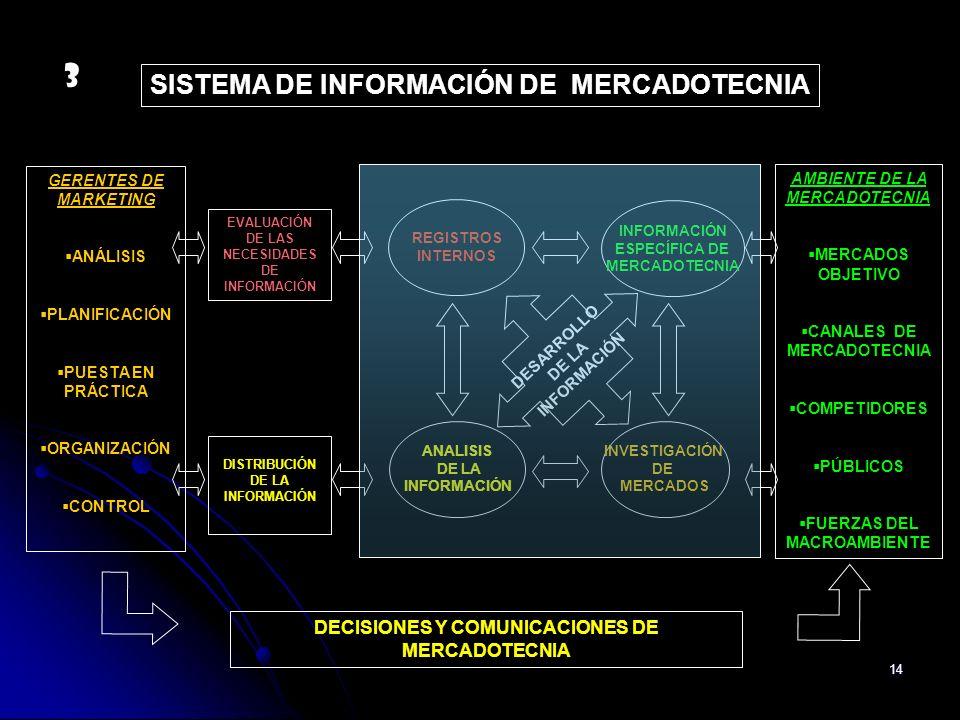 3 SISTEMA DE INFORMACIÓN DE MERCADOTECNIA