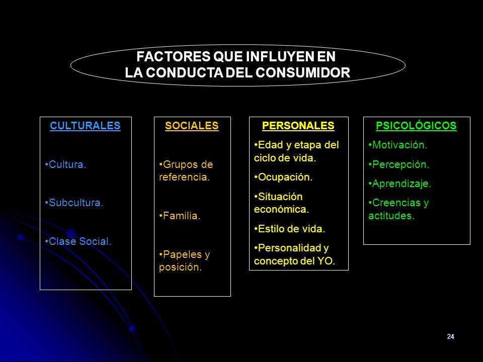 FACTORES QUE INFLUYEN EN LA CONDUCTA DEL CONSUMIDOR