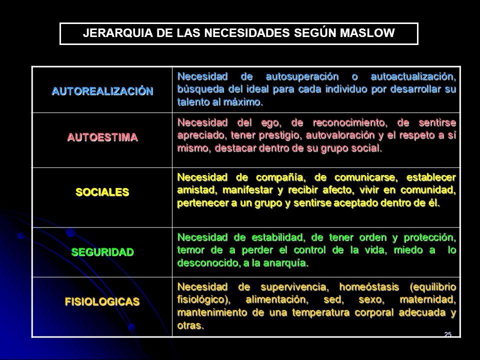 JERARQUIA DE LAS NECESIDADES SEGÚN MASLOW