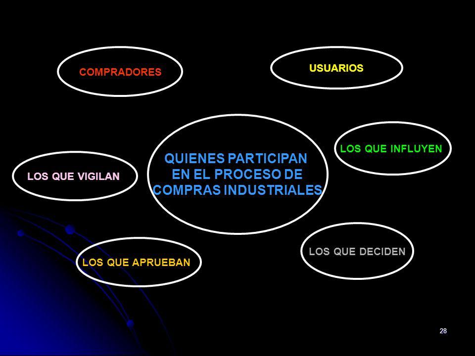 QUIENES PARTICIPAN EN EL PROCESO DE COMPRAS INDUSTRIALES